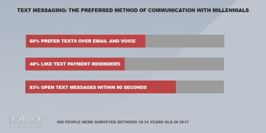 Millennials prefer text messages over email and voice as forms of communication