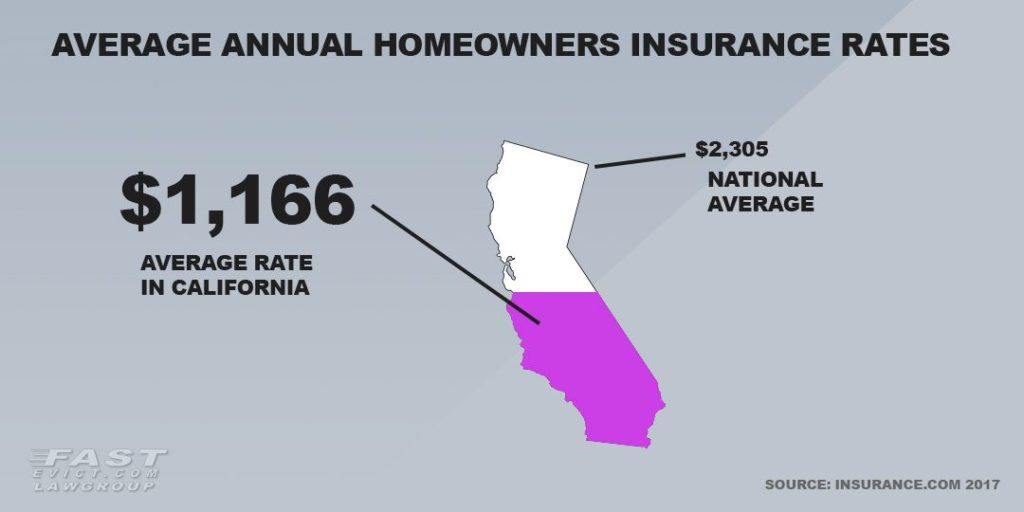 Average annual homeowners insurance rates in California