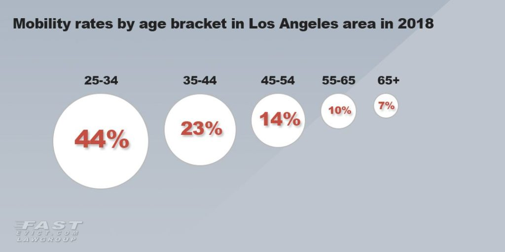 Mobility rates by age bracket in LA in 2018