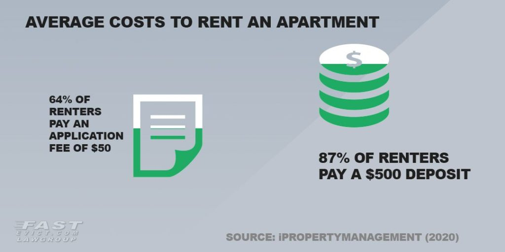 Average costs to rent an apartment.