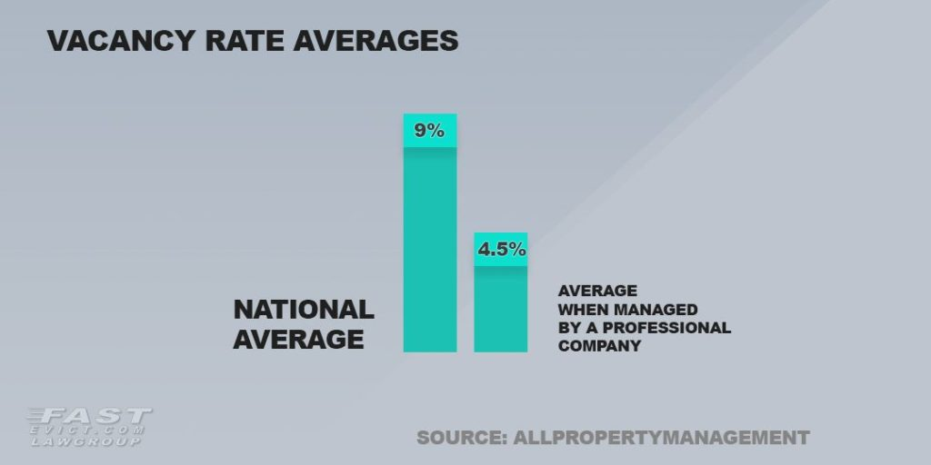 Vacancy rate averages